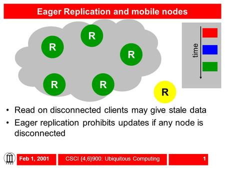 Feb 1, 2001CSCI {4,6}900: Ubiquitous Computing1 Eager Replication and mobile nodes Read on disconnected clients may give stale data Eager replication prohibits.