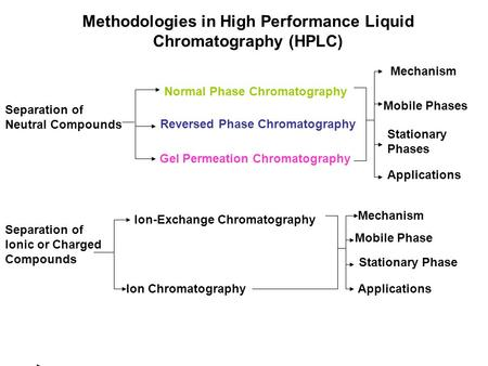 Methodologies in High Performance Liquid Chromatography (HPLC) Mobile Phases Mechanism Stationary Phases Applications Separation of Neutral Compounds Reversed.