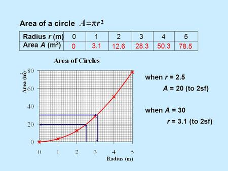 Area of a circle Radius r (m)012345 Area A (m 2 ) 0 3.1 12.6 28.350.3 78.5 when r = 2.5 A = 20 (to 2sf) when A = 30 r = 3.1 (to 2sf)