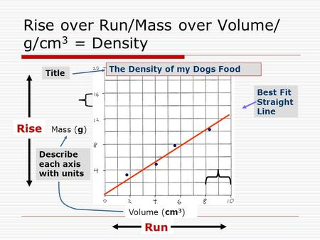 Rise over Run/Mass over Volume/ g/cm 3 = Density Mass (g) Volume (cm 3 ) Rise Run Best Fit Straight Line The Density of my Dogs Food Title Describe each.