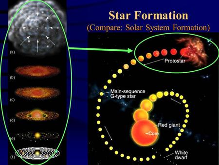 Star Formation (Compare: Solar System Formation).