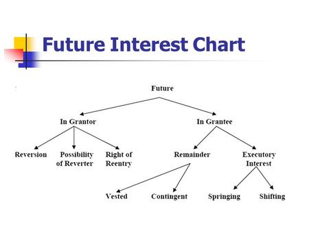 Future Interest Chart. Remainders Held by a third person (not the grantor) Created by the same instrument (deed or will) as the possessory interest Becomes.