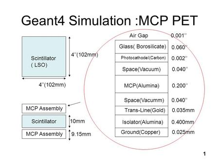 1 Geant4 Simulation :MCP PET 4''(102mm) Scintillator ( LSO) 4''(102mm) 10mm Glass( Borosilicate) PhotocathodeI(Carbon) Space(Vacuum) MCP(Alumina) Space(Vacumm)