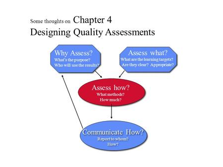 Some thoughts on Chapter 4 Designing Quality Assessments Why Assess? What's the purpose? Who will use the results? Assess what? What are the learning.