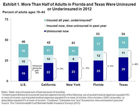 Percent of adults ages 19–64 Exhibit 1. More Than Half of Adults in Florida and Texas Were Uninsured or Underinsured in 2012 Uninsured during the year*