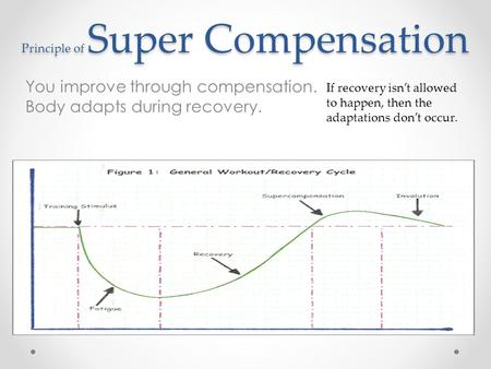 Principle of Super Compensation You improve through compensation. Body adapts during recovery. If recovery isn't allowed to happen, then the adaptations.