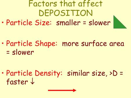 Factors that affect DEPOSITION Particle Size: smaller = slower Particle Shape: more surface area = slower Particle Density: similar size, >D = faster 
