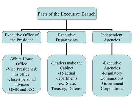 Parts of the Executive Branch Executive Office of the President -White House Office -Vice President & his office -closest personal advisers -OMB and NSC.