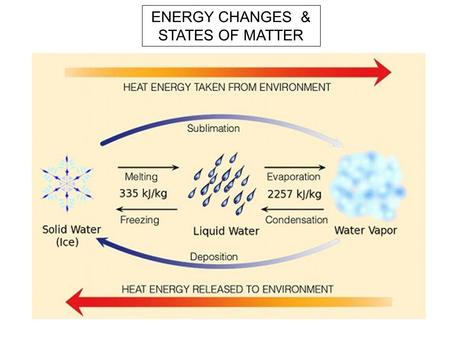 ENERGY CHANGES & STATES OF MATTER. Evaporation Melting Condensation F reezing Melting* point Boiling point SOLID LIQUID GAS CHANGE OF STATE.
