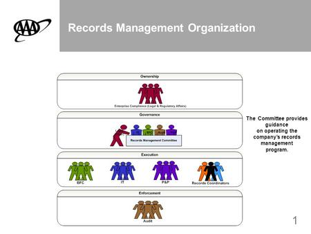 1 Records Management Organization The Committee provides guidance on operating the company's records management program.