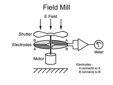 Field Mill. Charging by induction Initially neutral Introduce a charge, creating an electric field + - - - - - + + + + + E.