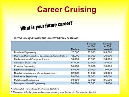 Career Cruising What is Career Cruising? It is an internet-based career exploration and planning tool. It is used by students to explore career and college.