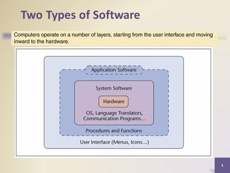 1 Two Types of Software. System Software System software consists of the programs that control or maintain the operations of the computer and its devices.