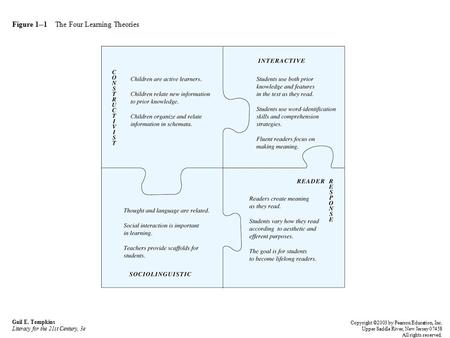 Figure 1--1 The Four Learning Theories Gail E. Tompkins Literacy for the 21st Century, 3e Copyright ©2003 by Pearson Education, Inc. Upper Saddle River,
