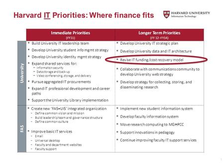 Harvard IT Priorities: Where finance fits 1. Updates on Financial Model Development Process Objective and goals of the FY13 changes #7 Financial Model.