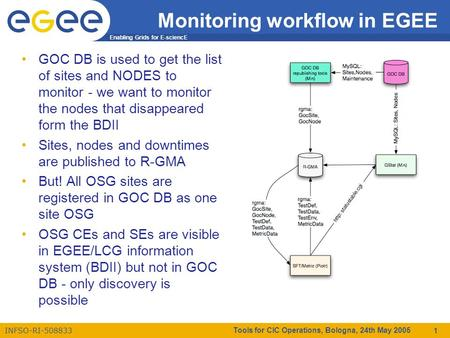 Enabling Grids for E-sciencE INFSO-RI-508833 Tools for CIC Operations, Bologna, 24th May 2005 1 Monitoring workflow in EGEE GOC DB is used to get the list.