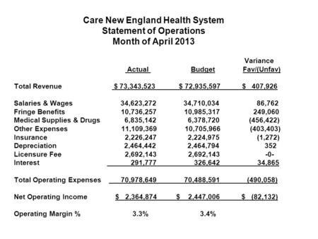 Care New England Health System Statement of Operations Month of April 2013 Variance Actual Budget Fav/(Unfav) Total Revenue $ 73,343,523 $ 72,935,597 $