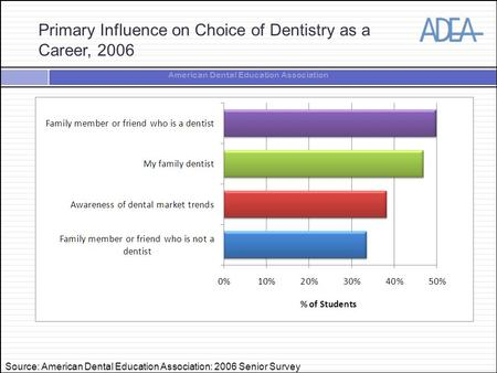 American Dental Education Association Primary Influence on Choice of Dentistry as a Career, 2006 Source: American Dental Education Association: 2006 Senior.