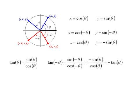 (x, y) (x, - y) (- x, - y) (- x, y). Sect 5.1 Verifying Trig identities ReciprocalCo-function Quotient Pythagorean Even/Odd.