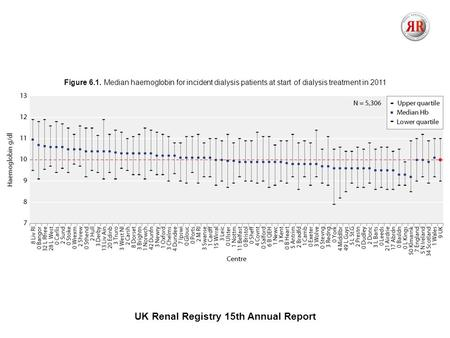 UK Renal Registry 15th Annual Report Figure 6.1. Median haemoglobin for incident dialysis patients at start of dialysis treatment in 2011.