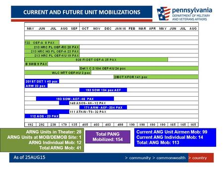 > country > community > commonwealth CURRENT AND FUTURE UNIT MOBILIZATIONS As of 25AUG15 ARNG Units in Theater: 28 ARNG Units at MOB/DEMOB Site: 1 ARNG.