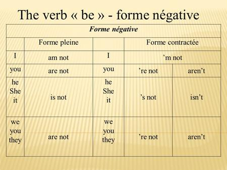 The verb « be » - forme négative Forme négative Forme pleineForme contractée I am not I 'm not you are not you 're notaren't he She it is not he She it.