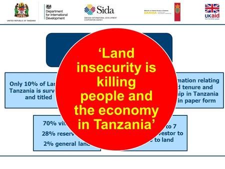 Land in Tanzania Only 10% of Land in Tanzania is surveyed and titled It can take up to 7 years for an investor to gain title to land 70% village land 28%