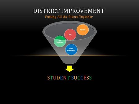 Putting All the Pieces Together DISTRICT IMPROVEMENT Six Systems SIP Core Disciplines Vision STUDENT SUCCESSSTUDENT SUCCESS.