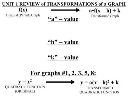"UNIT 1 REVIEW of TRANSFORMATIONS of a GRAPH f(x) Original (Parent) Graph af(x – h) + k Transformed Graph ""a"" – value ""h"" – value ""k"" – value For graphs."