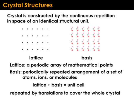 Crystal Structures Crystal is constructed by the continuous repetition in space of an identical structural unit. Lattice: a periodic array of mathematical.