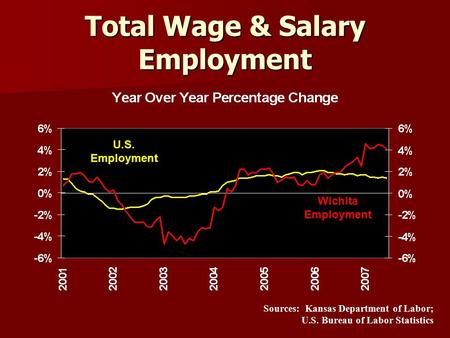 Total Wage & Salary Employment U.S. Employment Wichita Employment Sources: Kansas Department of Labor; U.S. Bureau of Labor Statistics.