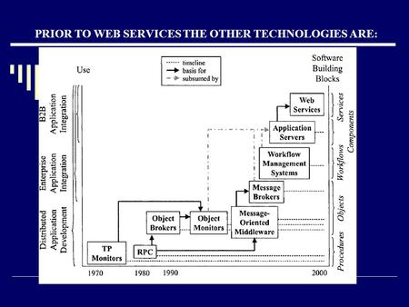 PRIOR TO WEB SERVICES THE OTHER TECHNOLOGIES ARE:.