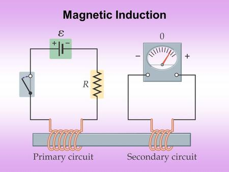 Magnetic Induction. Key Points about Induction  If the current in the primary circuit is constant, then the current in the secondary circuit is zero.