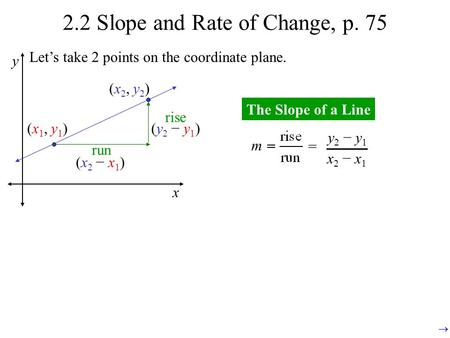 2.2 Slope and Rate of Change, p. 75 x y (x1, y1)(x1, y1) (x2, y2)(x2, y2) run (x2 − x1)(x2 − x1) rise (y2 − y1)(y2 − y1) The Slope of a Line m = y 2 −