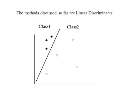 Class1 Class2 The methods discussed so far are Linear Discriminants.