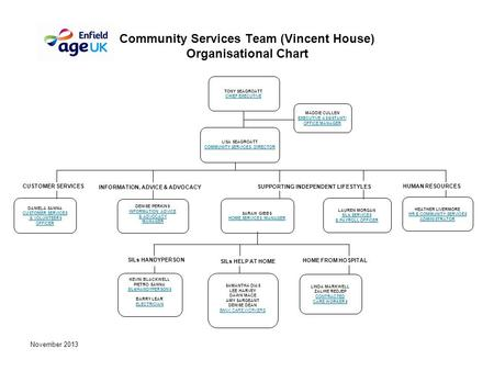 November 2013 Community Services Team (Vincent House) Organisational Chart KEVIN BLACKWELL PIETRO SANNA SILs/HANDYPERSONS BARRY LEAR ELECTRICIAN LINDA.