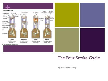+ The Four Stroke Cycle By Elizabeth Fahey. + Outline Time Required: 1-3 classes Grades: 9-12 Background: Lesson is in conjunction with the small engine.