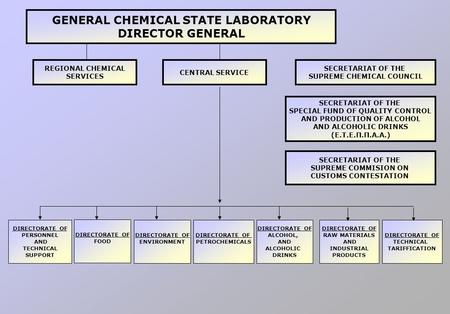 GENERAL CHEMICAL STATE LABORATORY DIRECTOR GENERAL REGIONAL CHEMICAL SERVICES CENTRAL SERVICE SECRETARIAT OF THE SUPREME CHEMICAL COUNCIL SECRETARIAT OF.