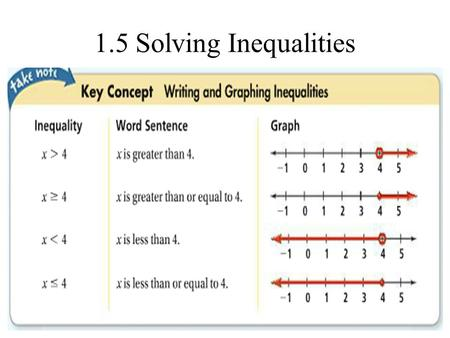 1.5 Solving Inequalities. Solving and Graphing an Inequality What is the solution of -3(2x – 5) + 1 ≥ 4? Graph the solution. -3(2x – 5) + 1 ≥ 4 -6x.