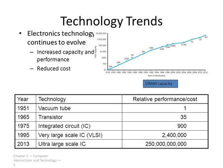 Chapter 1 — Computer Abstractions and Technology — 1 Technology Trends Electronics technology continues to evolve – Increased capacity and performance.