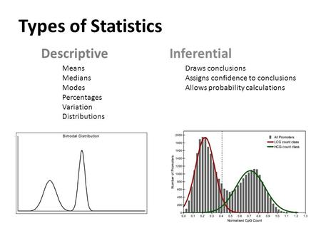 Types of Statistics DescriptiveInferential Means Medians Modes Percentages Variation Distributions Draws conclusions Assigns confidence to conclusions.