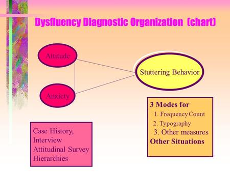 Dysfluency Diagnostic Organization (chart) Attitude Anxiety Case History, Interview Attitudinal Survey Hierarchies Stuttering Behavior 3 Modes for 1. Frequency.