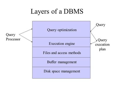 Layers of a DBMS Query optimization Execution engine Files and access methods Buffer management Disk space management Query Processor Query execution plan.
