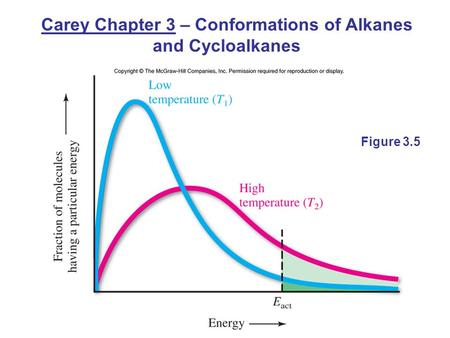 Carey Chapter 3 – Conformations of Alkanes and Cycloalkanes Figure 3.5.