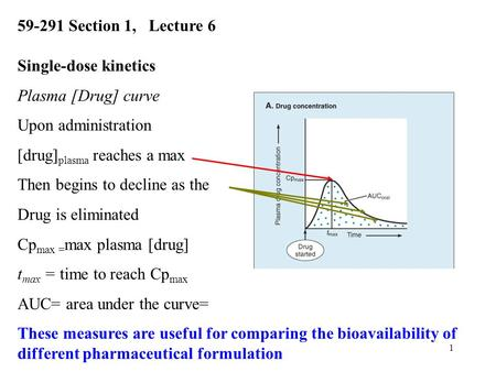 1 Single-dose kinetics Plasma [Drug] curve Upon administration [drug] plasma reaches a max Then begins to decline as the Drug is eliminated Cp max = max.