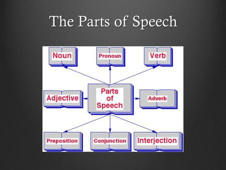 The Parts of Speech. Every name is called a NOUN, As field and fountain, street and town.