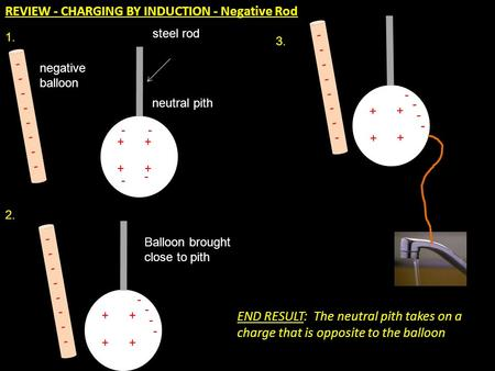 REVIEW - CHARGING BY INDUCTION - Negative Rod ---------------- + ++ + - - - - neutral pith negative balloon ---------------- + ++ + - - - - steel rod Balloon.