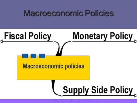 "Macroeconomic Policies. Fiscal policy  ""Fiscal policy"" is the government operation of government spending (G) and taxes (T).  Typically we consider."