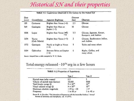 Historical SN and their properties Total energy released ~10 54 erg in a few hours.