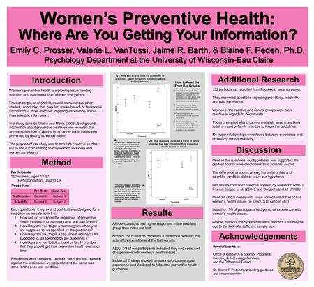 Emily C. Prosser, Valerie L. VanTussi, Jaime R. Barth, & Blaine F. Peden, Ph.D. Psychology Department at the University of Wisconsin-Eau Claire Women's.